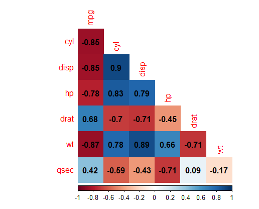 Heatmap Colored Correlation Matrix in R using Corrplot