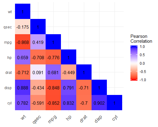 Heatmap Colored Correlation Matrix in R using ggplot2