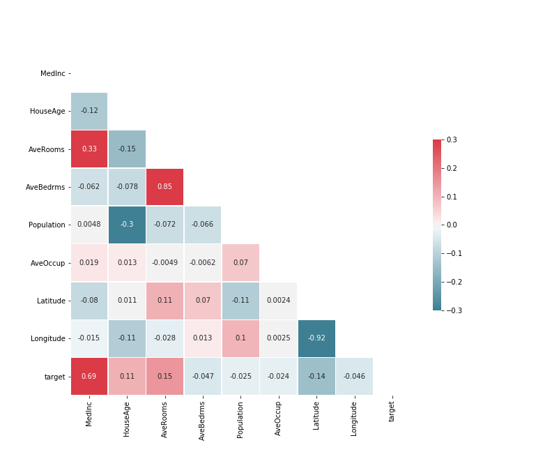 Heatmap Colored Correlation Matrix in Python using Seaborn
